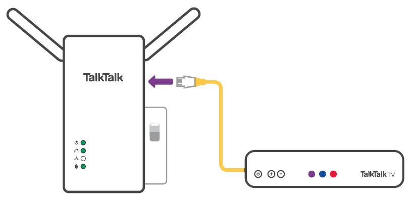 Wi-Fi Extender connected to TalkTalk TV box with an Ethernet cable