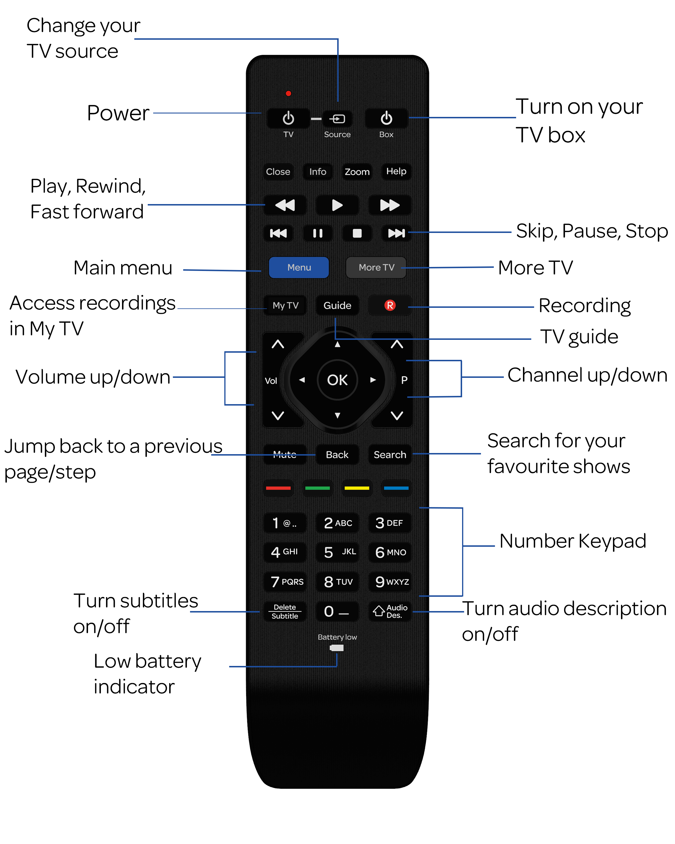 TalkTalk Remote Control Guide - TalkTalk Help & Support